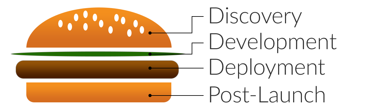 App And Custom Software Development Process