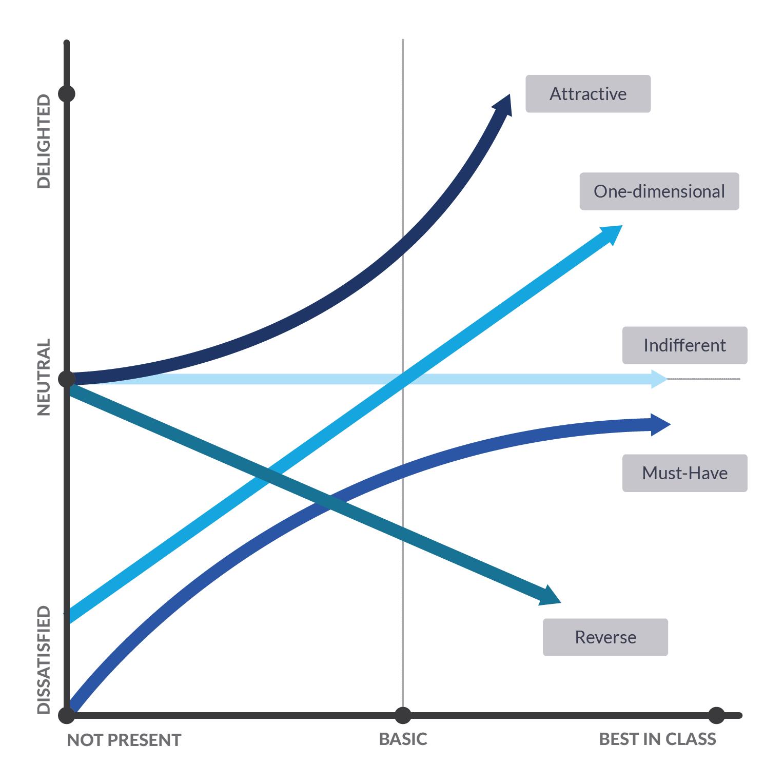 Kano Model Graph