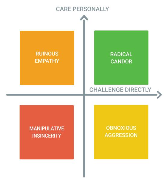 Radical Candor Chart