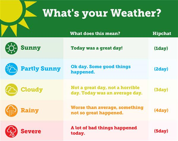 Weather - Tracking Happiness at Work