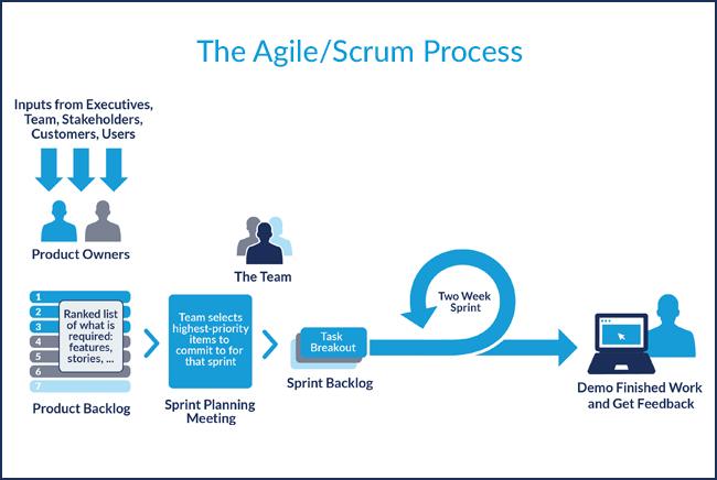 Agile Coaching Main Image 1