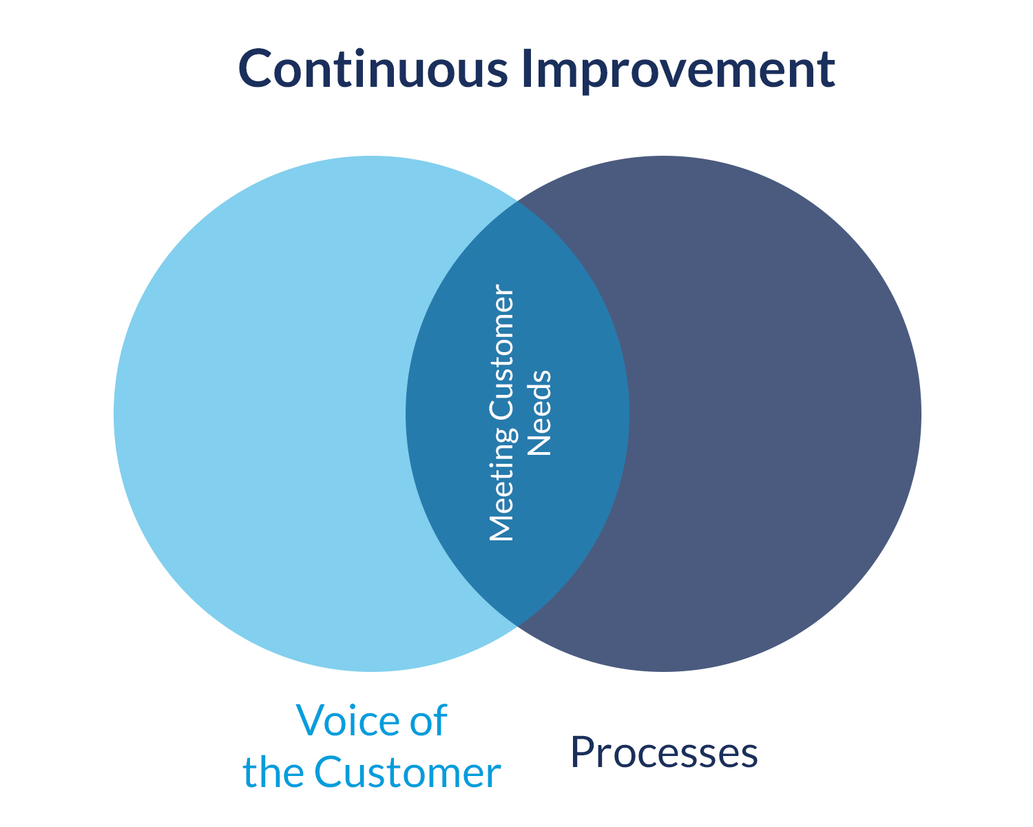 Continuous Improvement People and Processes