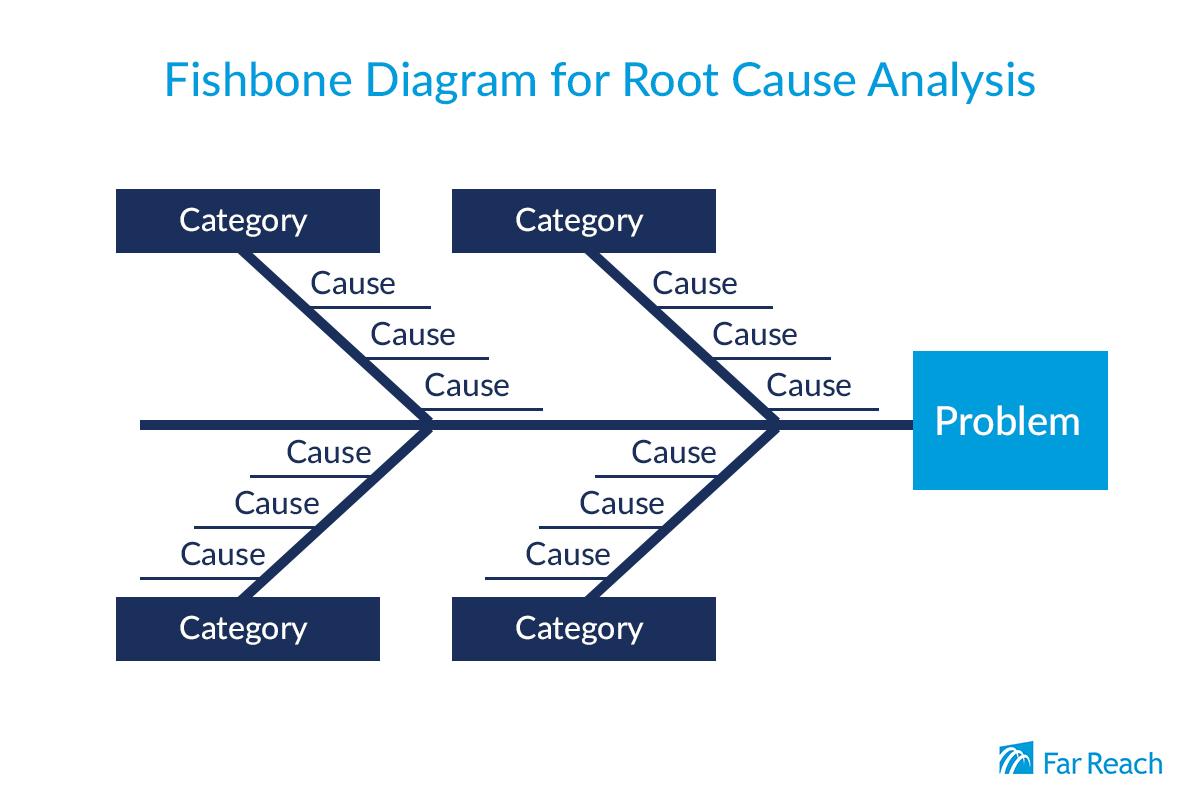 Fishbone Diagram Continuous Improvement