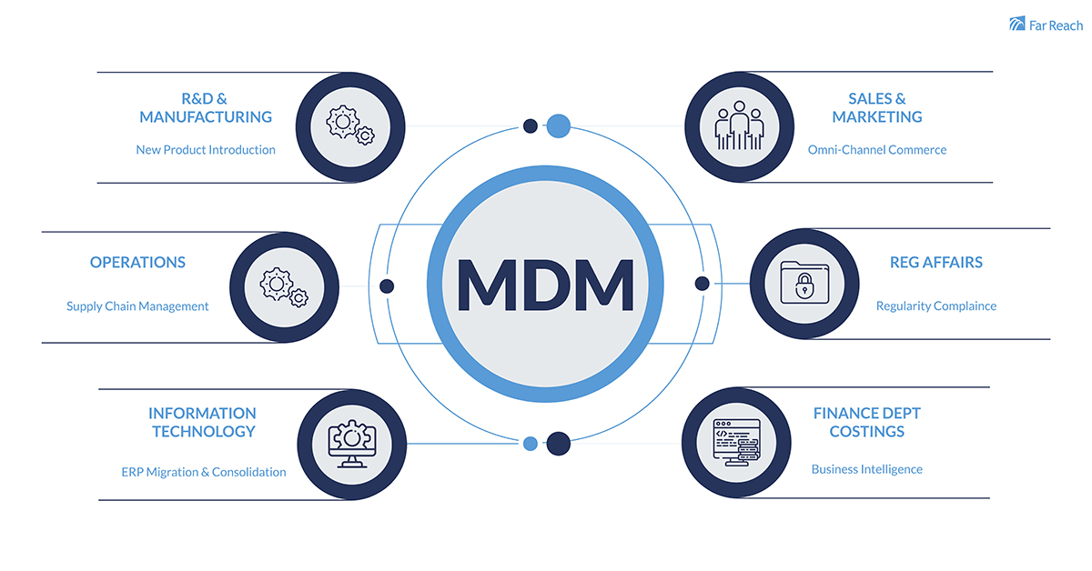 What is Master Data Management
