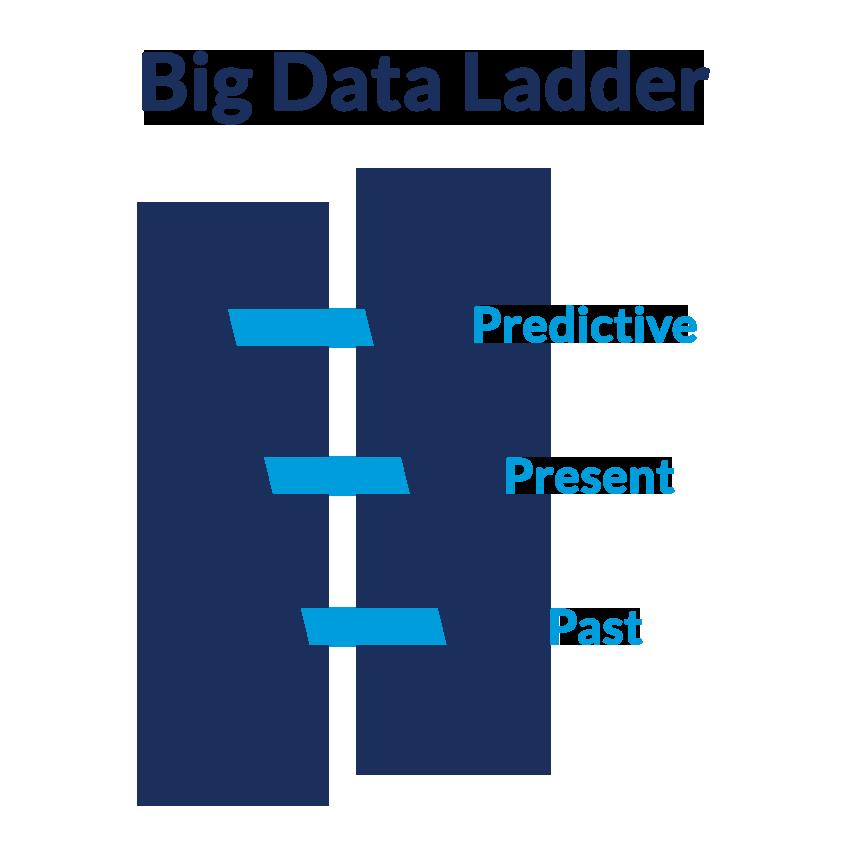 Big Data Ladder