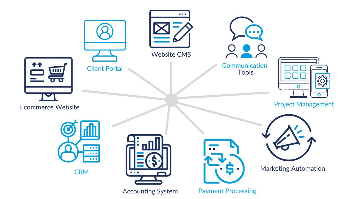 Custom Software Systems Integration