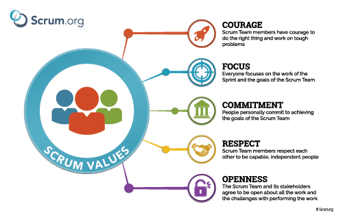 Scrum Core Values