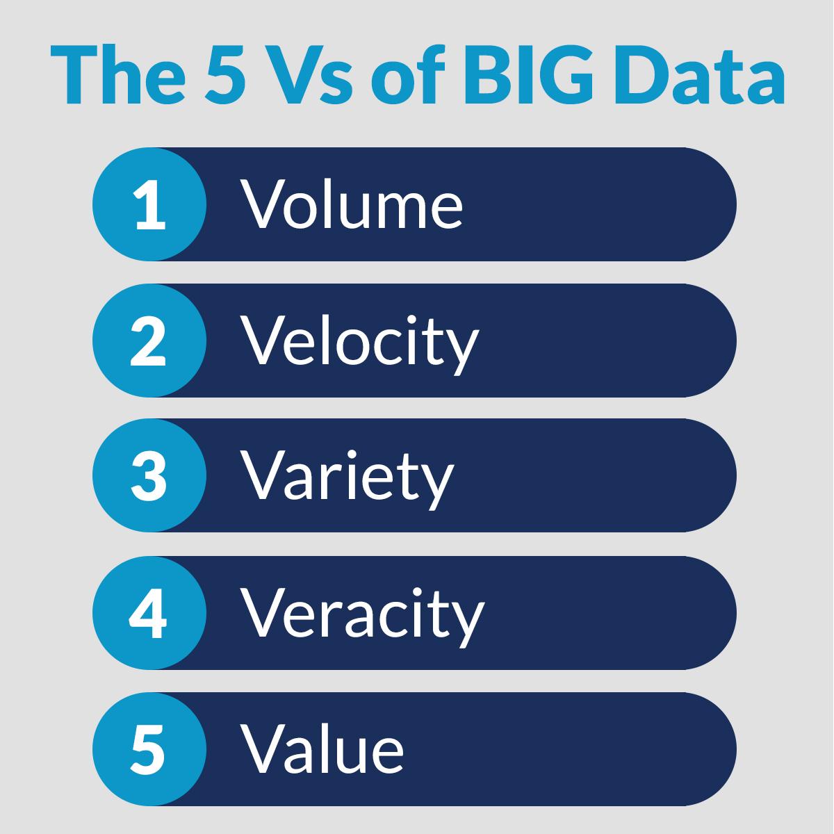 The 5 Vs of Big Data